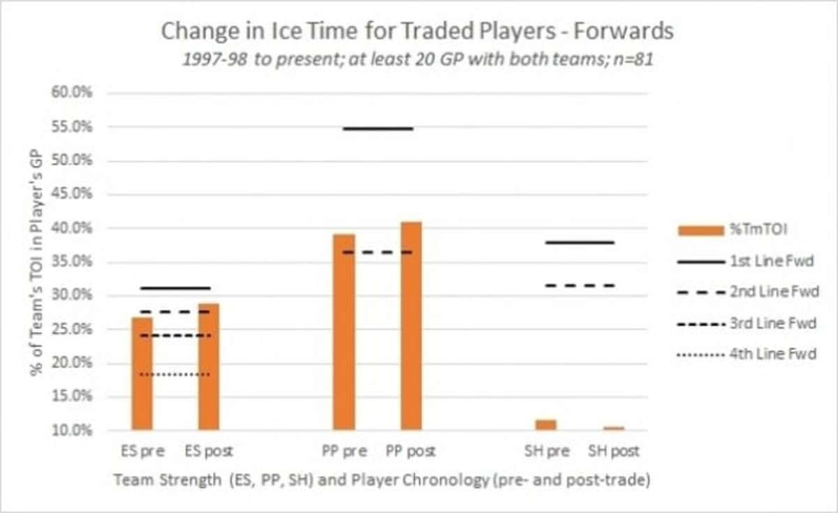 Getting Traded, In Pictures Fig 1