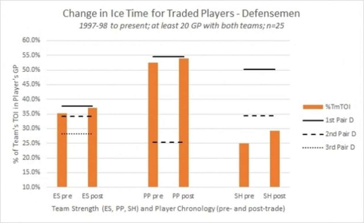 Getting Traded, In Pictures Fig 2
