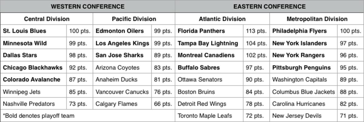The Hockey News NHL 17