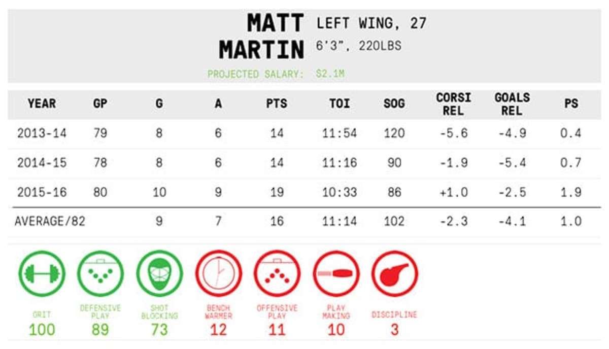Matt Martin