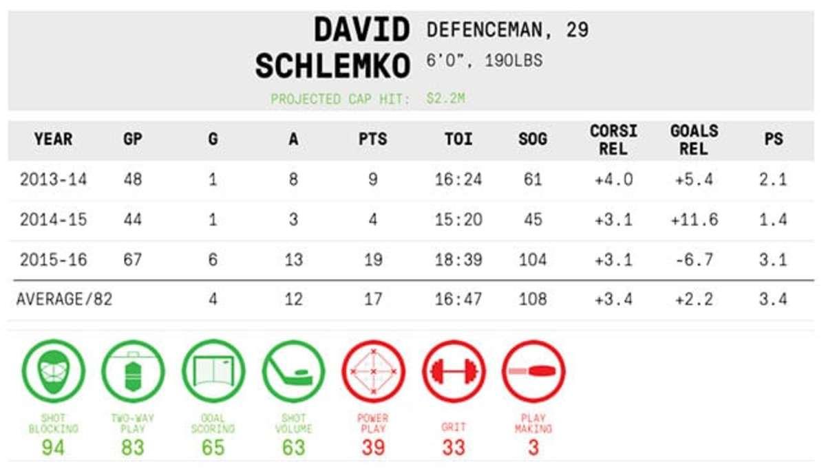 David Schlemko