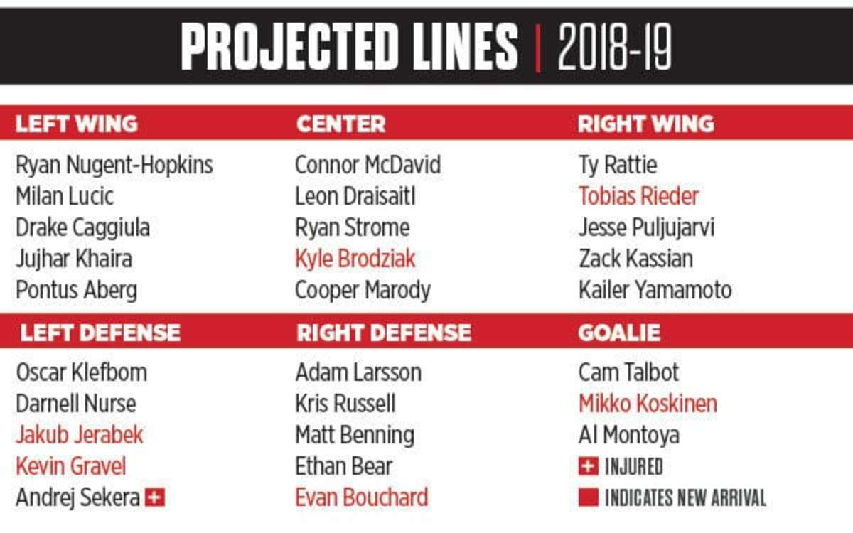 Best Case Scenario When Your Lineup Includes The No 1 Player In Involves A Lot Of Hockey May And June